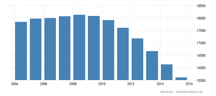 grenada population ages 13 19 total wb data