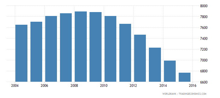grenada population ages 14 19 male wb data
