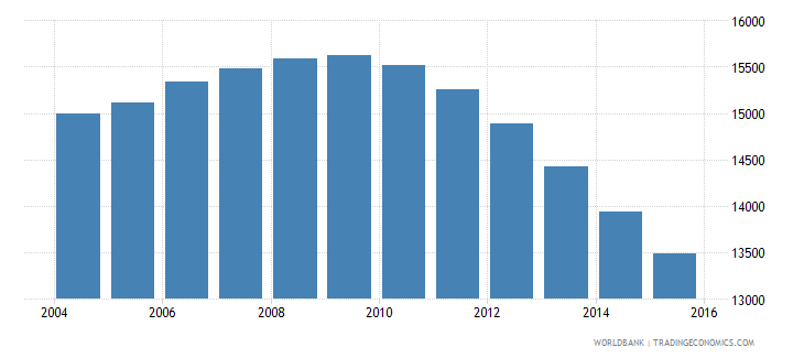 grenada population ages 14 19 total wb data