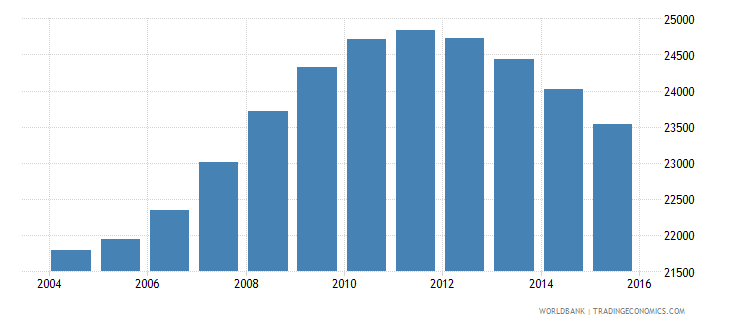 grenada population ages 15 24 total wb data