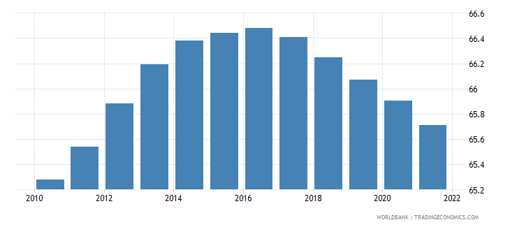 grenada population ages 15 64 female percent of total wb data