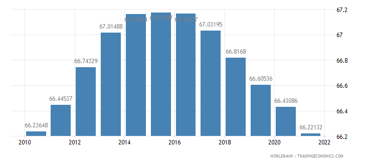 grenada population ages 15 64 percent of total wb data