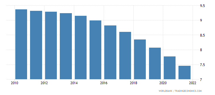 grenada population ages 20 24 male percent of male population wb data