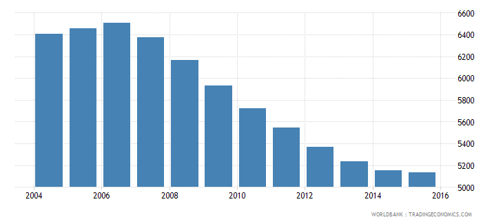 grenada population ages 3 5 total wb data