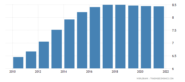 grenada population ages 30 34 male percent of male population wb data