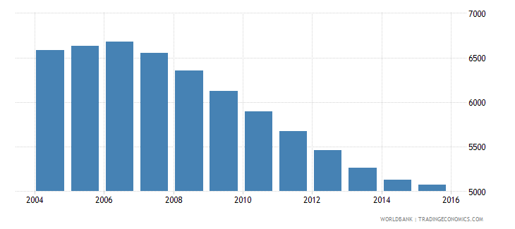 grenada population ages 4 6 total wb data