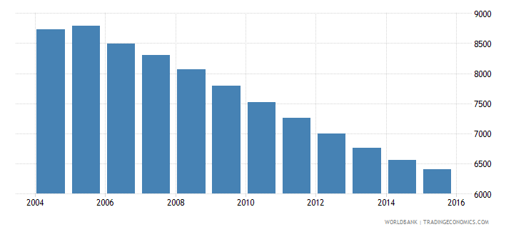 grenada population ages 5 11 male wb data