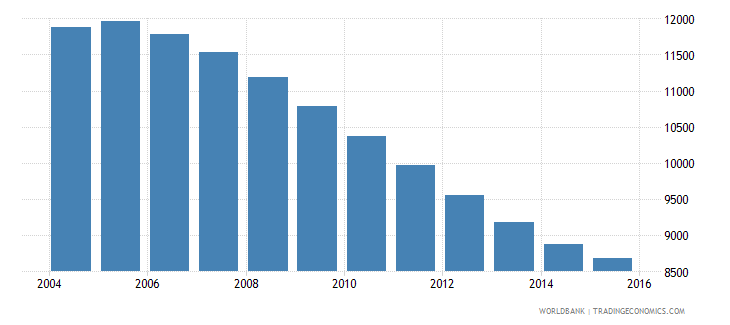 grenada population ages 5 9 total wb data