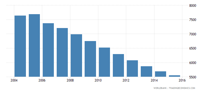 grenada population ages 6 11 male wb data