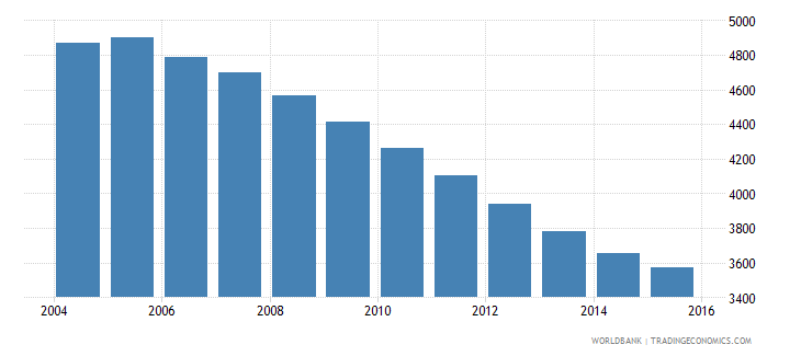 grenada population ages 6 9 male wb data