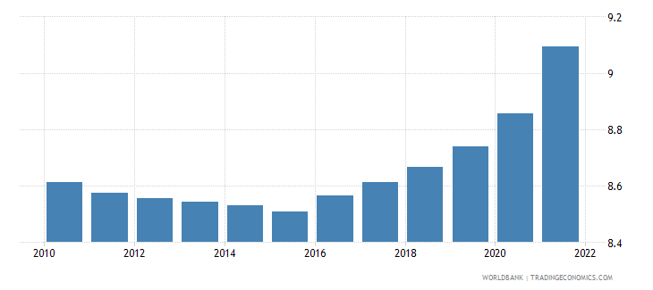 grenada population ages 65 and above male percent of total wb data