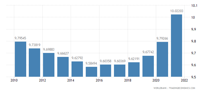 grenada population ages 65 and above percent of total wb data