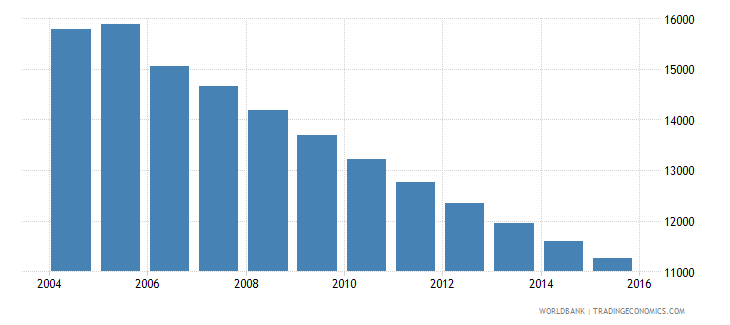 grenada population ages 7 12 total wb data
