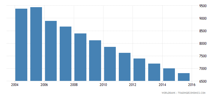 grenada population ages 7 13 male wb data
