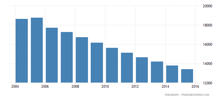 grenada population ages 7 13 total wb data