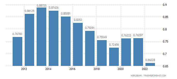 grenada population growth annual percent wb data