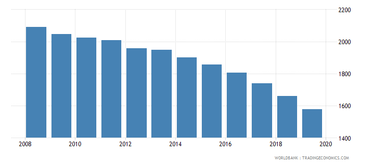 grenada population of the official age for post secondary non tertiary education female number wb data