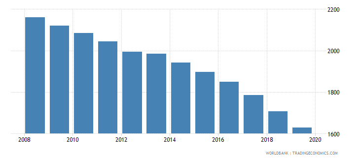 grenada population of the official age for post secondary non tertiary education male number wb data
