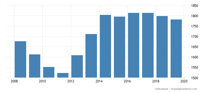 grenada population of the official age for pre primary education female number wb data