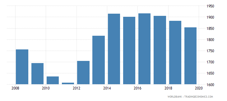 grenada population of the official age for pre primary education male number wb data