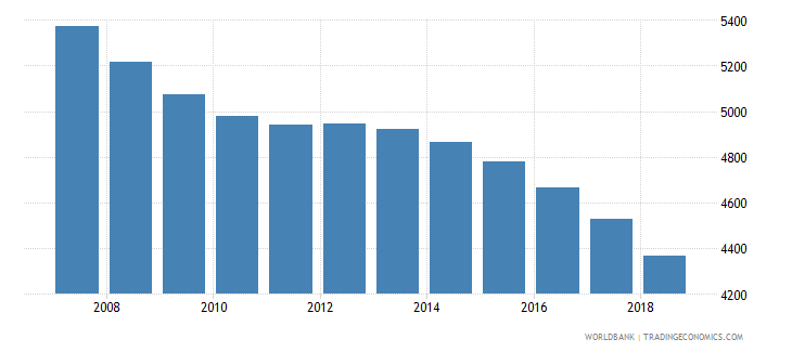 grenada population of the official age for tertiary education female number wb data
