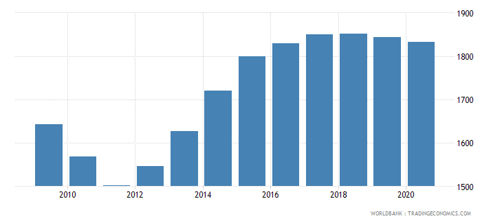 grenada population of the official entrance age to primary education both sexes number wb data