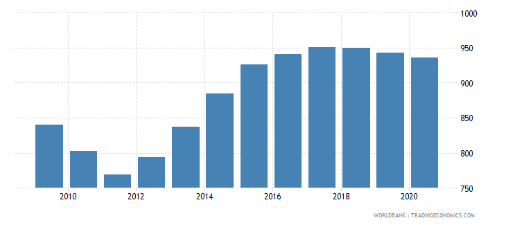 grenada population of the official entrance age to primary education male number wb data