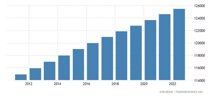 grenada population total wb data