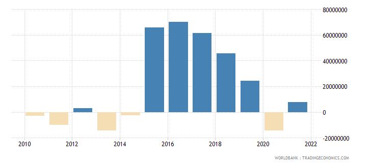 grenada portfolio investment excluding lcfar bop us dollar wb data