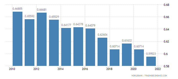 grenada ppp conversion factor gdp to market exchange rate ratio wb data