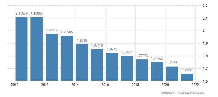 grenada ppp conversion factor private consumption lcu per international dollar wb data