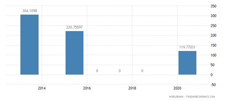 grenada present value of external debt percent of exports of goods services and income wb data