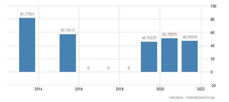 grenada present value of external debt percent of gni wb data