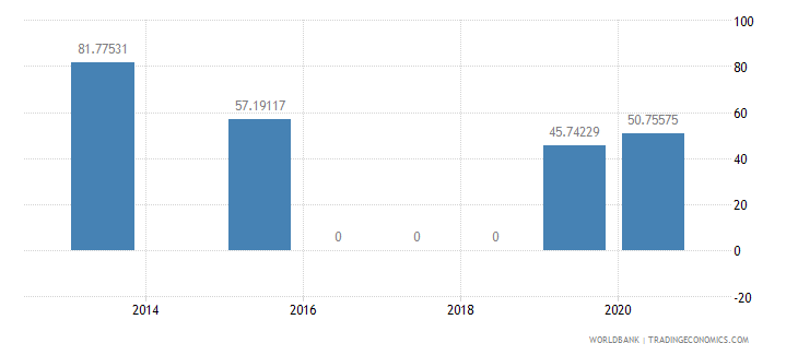 grenada present value of external debt percent of gni wb data