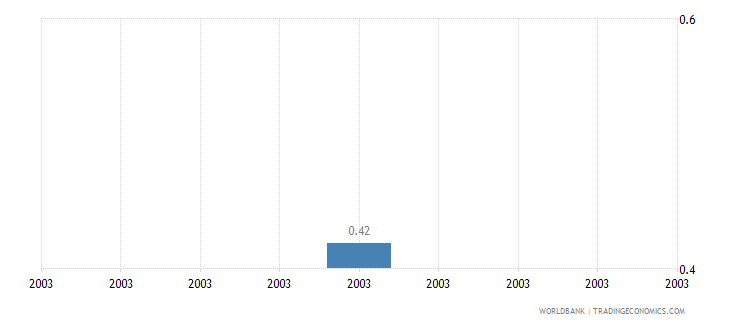 grenada prevalence of hiv total percent of population ages 15 49 wb data