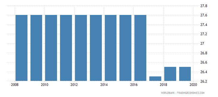 grenada profit tax percent of commercial profits wb data