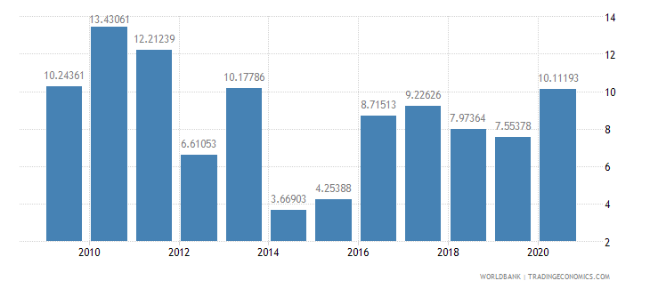 grenada public and publicly guaranteed debt service percent of exports excluding workers remittances wb data