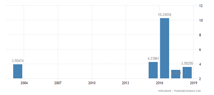 grenada public spending on education total percent of gdp wb data