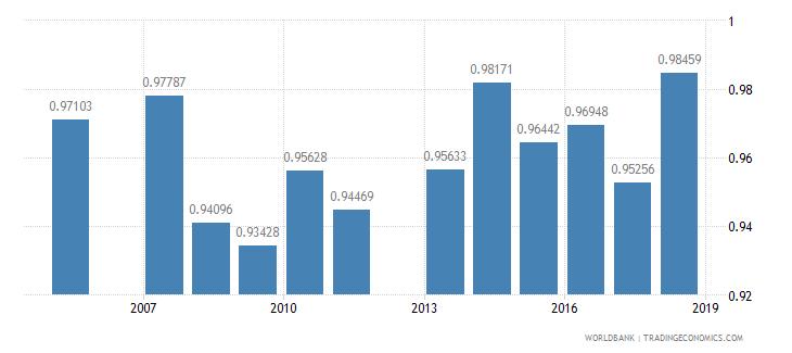grenada ratio of female to male primary enrollment percent wb data
