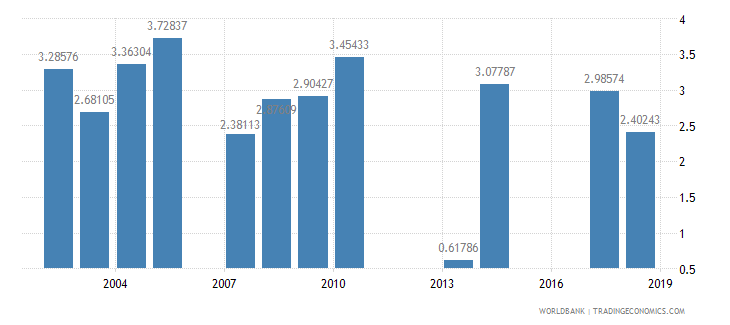 grenada repeaters primary total percent of total enrollment wb data