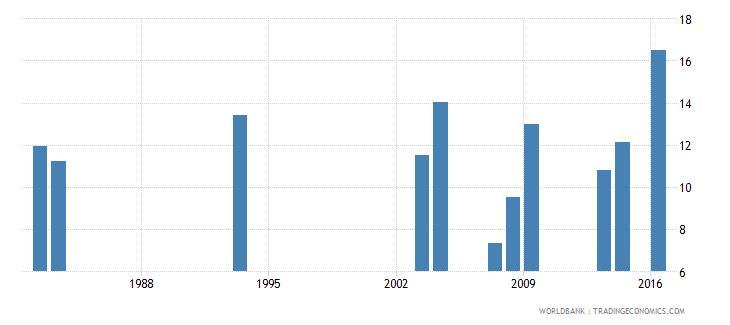 grenada repetition rate in grade 1 of lower secondary general education male percent wb data