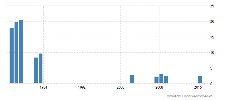 grenada repetition rate in grade 1 of primary education female percent wb data