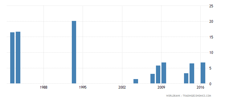 grenada repetition rate in grade 2 of lower secondary general education female percent wb data