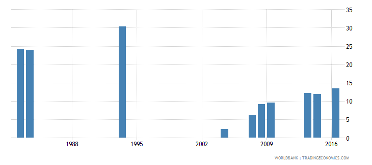 grenada repetition rate in grade 2 of lower secondary general education male percent wb data