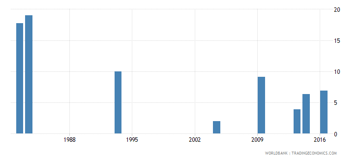 grenada repetition rate in grade 3 of lower secondary general education female percent wb data