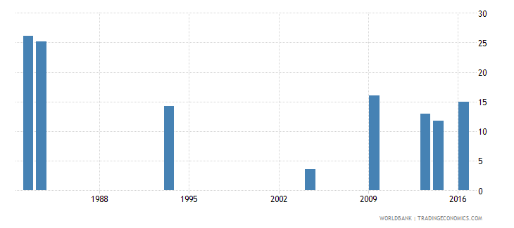 grenada repetition rate in grade 3 of lower secondary general education male percent wb data