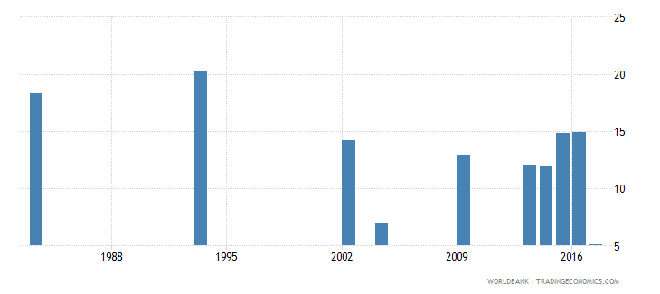 grenada repetition rate in lower secondary general education all grades male percent wb data
