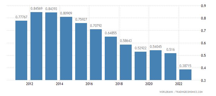 grenada rural population growth annual percent wb data