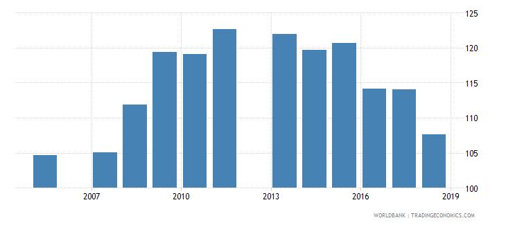 grenada school enrollment primary male percent gross wb data