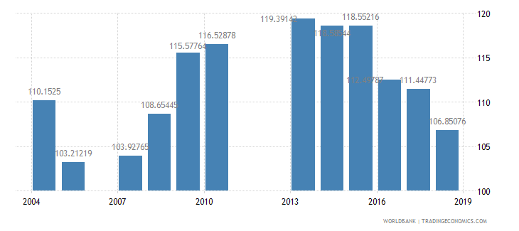 grenada school enrollment primary percent gross wb data